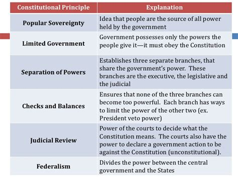 Principles Of The Constitution Worksheet by Unit I Origins Of Government