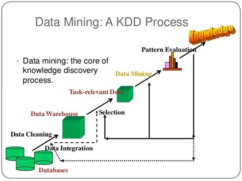 data mining process diagram data mining