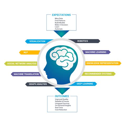 machine learning for decision makers cognitive computing fundamentals for better decision books mphasis learning are transforming