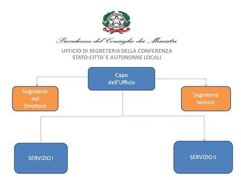 ufficio risorse umane governo italiano amministrazione trasparente ufficio di