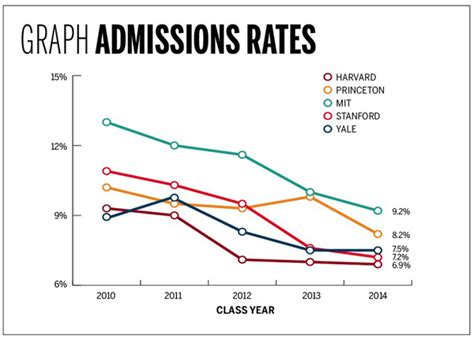 Acceptance Rate Yale Mba by Graphic Sociology