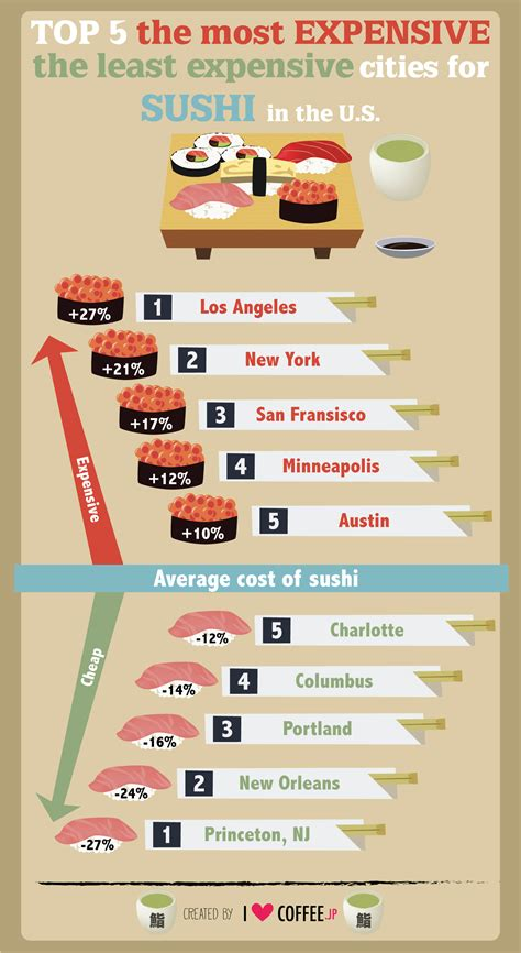 least expensive cities in the us top 5 the most expensive the least expensive cities for sushi in the u s i coffee