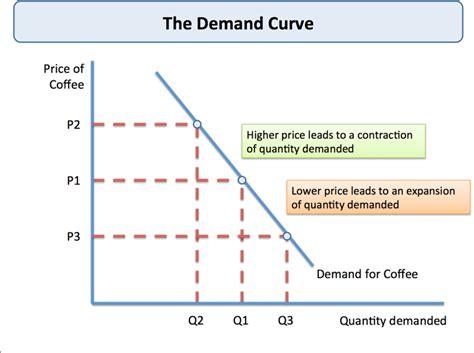 theory in economics theory of demand tutor2u economics