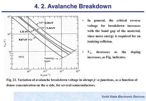 breakdown voltage for silicon diode breakdown voltage diode doping 28 images zener breakdown and avalanche breakdown basic