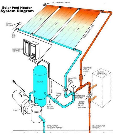 solar heater diagram archives
