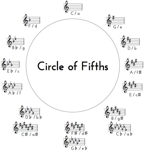 Circle Of Fifths Worksheet by Common Worksheets 187 Circle Of Fifths Worksheet Preschool