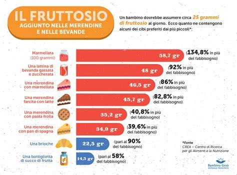 alimenti contengono fruttosio allarme fruttosio bimbi a rischio corrosi gli alimenti