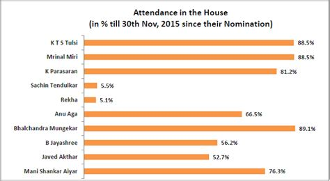 number of members in the house how are the nominated members of the rajya sabha performing newslaundry