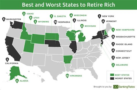 best state for best and worst states to retire rich gobankingrates