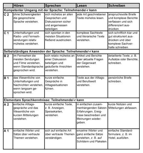 Lebenslauf Computerkenntnisse Einstufung Der Gemeinsamer Europ 228 Ischer Referenzrahmen F 252 R Sprachen