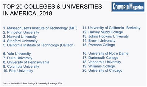 Top Mba Universities In Usa 2017 by America S Top 20 Colleges Universities Wallethub