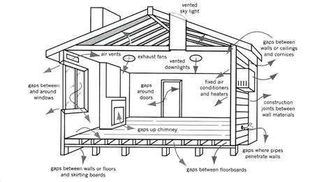 Home Design Diagram by Diagram Of Small House Construction Chicken Coop Design