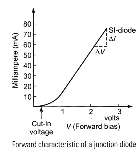 what is the knee voltage for the diode you used pn junction previous year s questions dronstudy