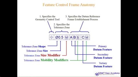 design and manufacturing national 5 asme y14 5 2009 gd t video tutorial design manufacturing