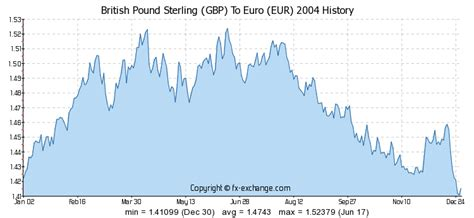 currency converter gbp to eur 300 gbp british pound sterling gbp to euro eur currency