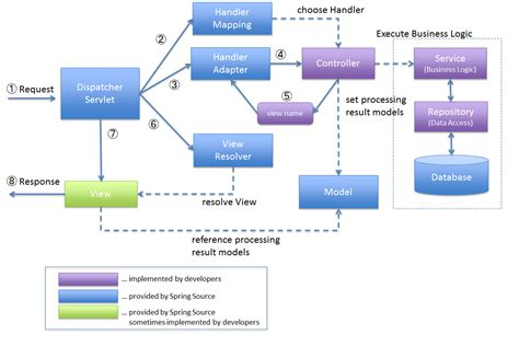 spring mvc framework 2 2 overview of spring mvc architecture terasoluna
