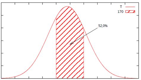 line pattern gnuplot tikz pgf pgfplots how to fill the area under a curve