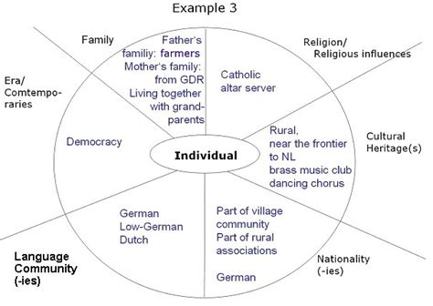 Cultural Identity Analysis Essay by In The Name Of Identity Teaching Cultural Awareness In The Intercultural Classroom