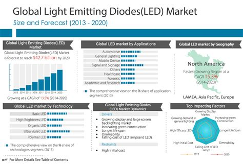 trend analysis report sle 2025 lighting trend analysis report led lighting