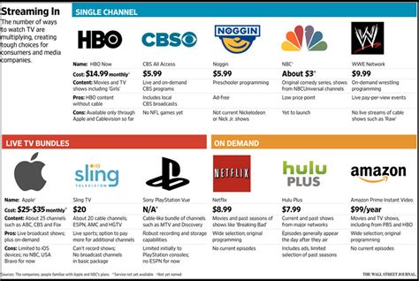 hbo go change cable provider apple inc nasdaq aapl why apple tv will kill cable tv