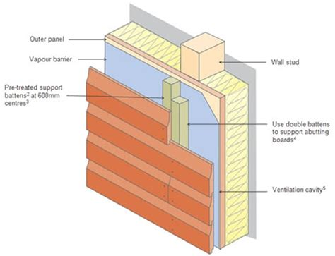 Treated Shiplap Cladding Horizontal Cladding New Buildings Timber Decking