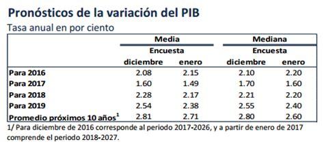 tabla de inflacion anual en paises seleccionados de pib m 233 xico la economia