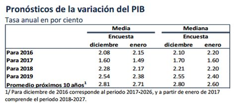 tabla de inflacion anual en paises seleccionados de tabla de inflacion anual en paises seleccionados de indice