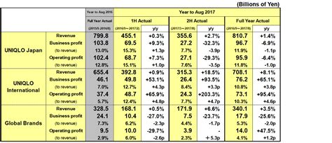 Uniqlo Rev Website by Results Summary For Fiscal 2017 Year To August 31 2017