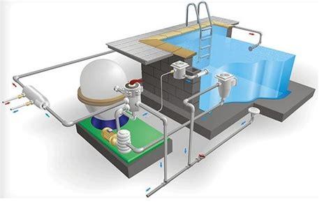 Mesin Pompa Celup Sirkulasi Kolam Ikan Air Bersih Leader Ecosub 410 A mengenal komponen sirkulasi kolam renang dimulti pool