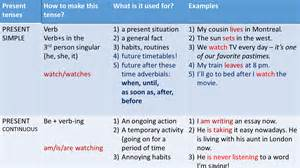 present tenses review verb tenses in made easy