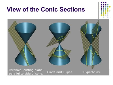 history of conic sections history of conics