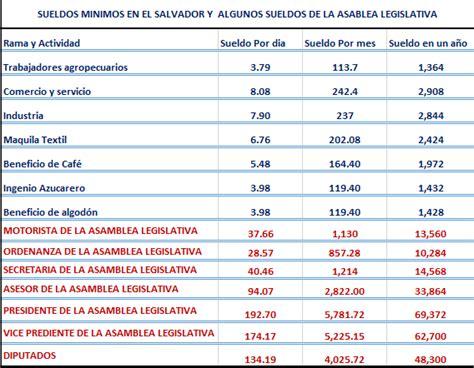 salarios minimos de el salvador 2015 salario minimo en el salvador 2016 upcoming 2015 2016