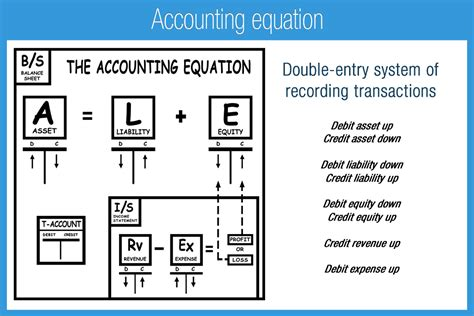 accounting equation template image gallery equity equation