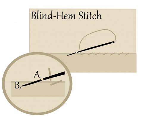 Blind Stitch Hem By Hand Basic Hand Sewing Yesterday S Thimble