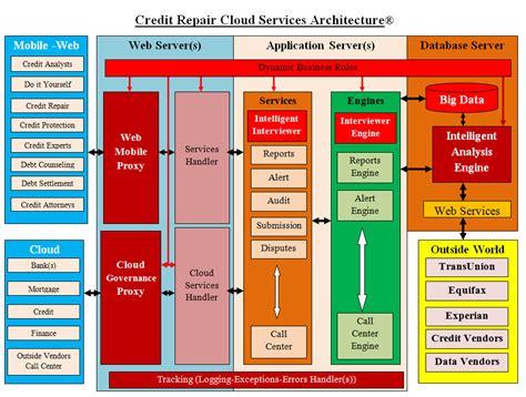 enterprise application architecture diagram enterprise application architecture diagram enterprise