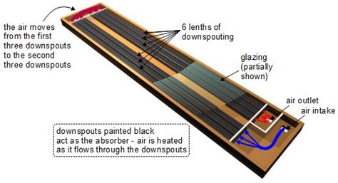 Aluminum Screen Solar Furnace - types of diy solar air heater
