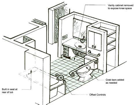 plans for bathroom handicap accessibllity