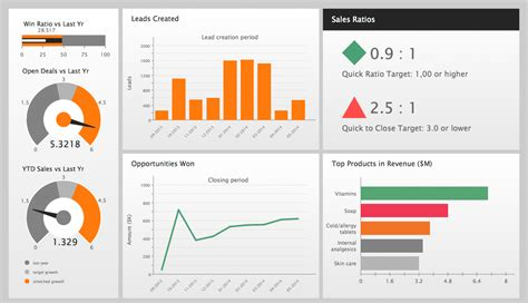 kpi dashboard sales kpi dashboards a kpi dashboard