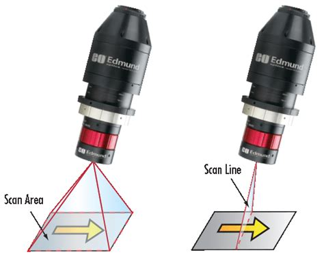 line scan imaging electronics 101 types and interfaces for
