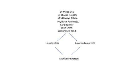reiki credentials  lineage laurika bretherton