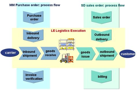 Supply Chain Resume Sample by Sap Erp Scm Logistics Execution System Les And Its