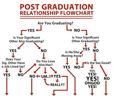 relationship flowchart post graduation relationship flowchart 7tattoo