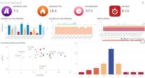 tutorial de qlik sense en español qlik sense analytics to get in shape control de procesos