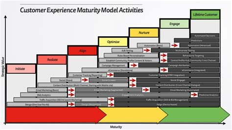 Space Planning Online the customer experience maturity model mattyford