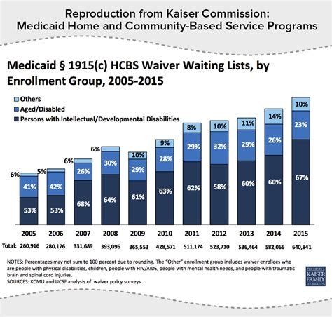 reproduction from kaiser commission medicaid home and