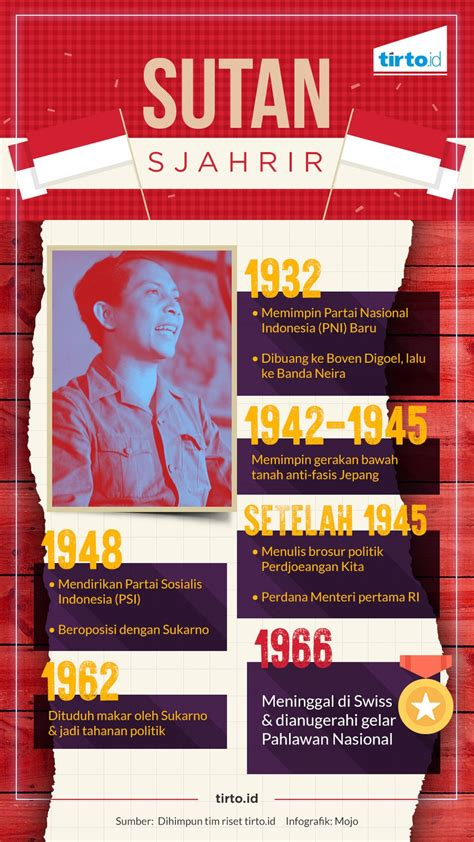 Sutan Sjahrir Demokrat Sejati sebelum sutan sjahrir jadi pahlawan nasional tirto id