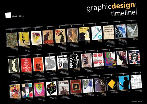 graphics design history timeline graphic design time line design history timeline and