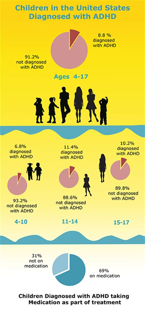 Add Adhd Or Just Plain Normal Boy by General Prevalence Of Adhd Chadd