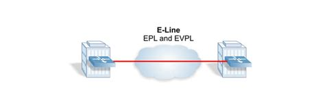 epl evpl carrier ethernet 2 0 service types carrier ethernet