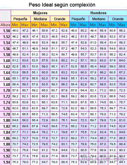 tabla de peso corporal de metros y libras 191 c 243 mo calcular tu peso ideal y el 205 ndice de masa corporal